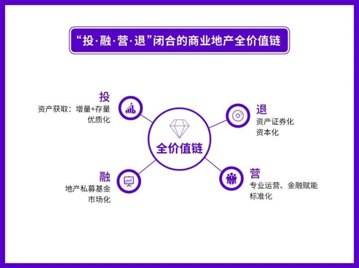 楷林轻资产运营:做足深度,自有广度