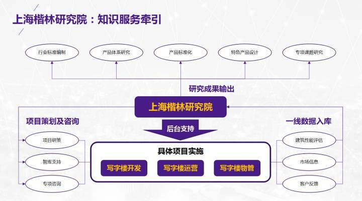 2020上海建筑发展高峰论 |   楷林再发声:共探城市更新新路径