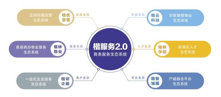 楷林商务服务集团:专注十五载 以专业致敬时代